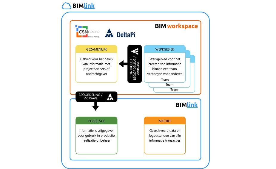 BIMlink en CSN Groep verbeteren uitwisseling van data en applicaties in bouwprojecten