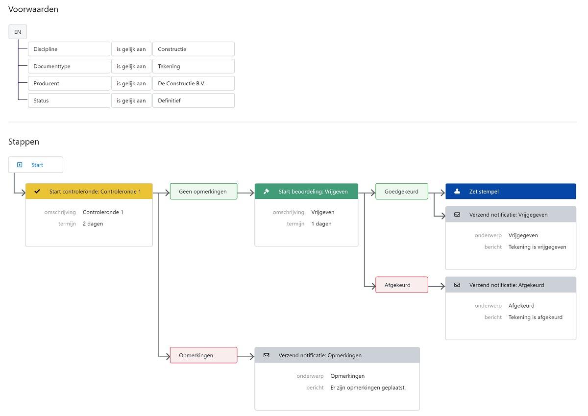 Module Workflows van BIMlink vereenvoudigt beheer online gebouwdossiers