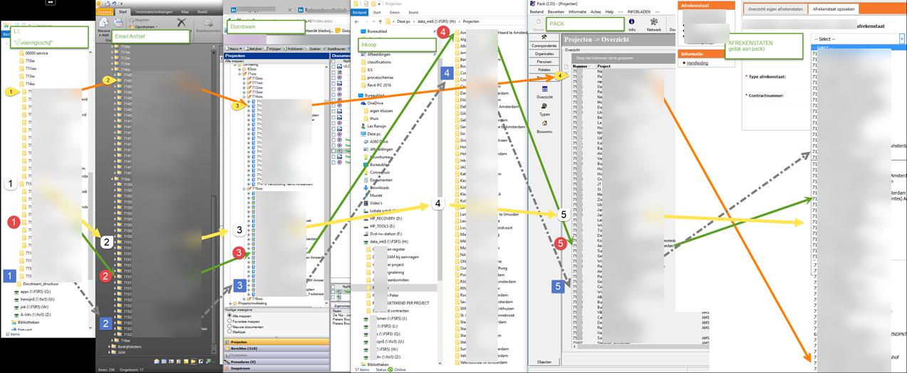 Ruimtelijke structuur aan basis van documentbeheer